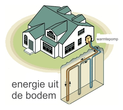 energie uit de bodem gesloten bron warmtepomp