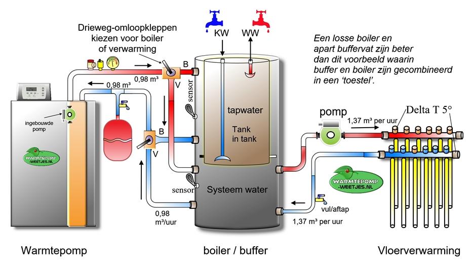 boiler en buffer gecombineerd in een vat voor warmtepomp
