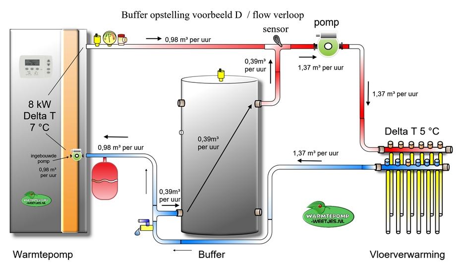 buffer warmtepomp voorbeeld installatie