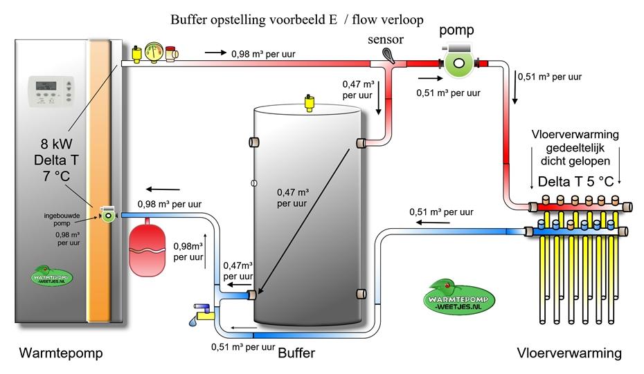 warmtepomp buffer installatie voorbeeld e