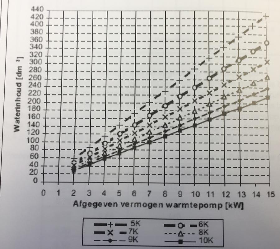 afbeelding uit de ISSO inhoud buffer warmtepomp