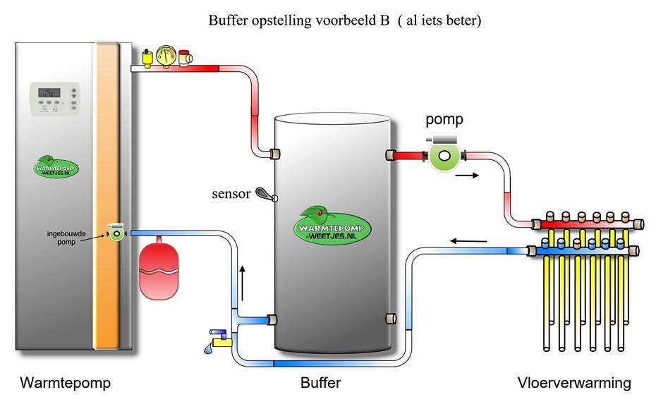 warmtepomp voorbeeld aansluiten van de buffer