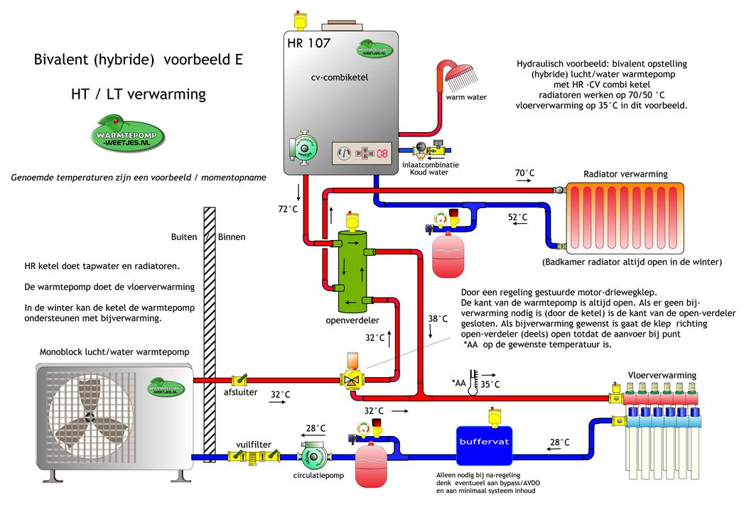 Hybride opstelling lucht-water warmtepomp en ketel met hoog en laag temperatuur circuit