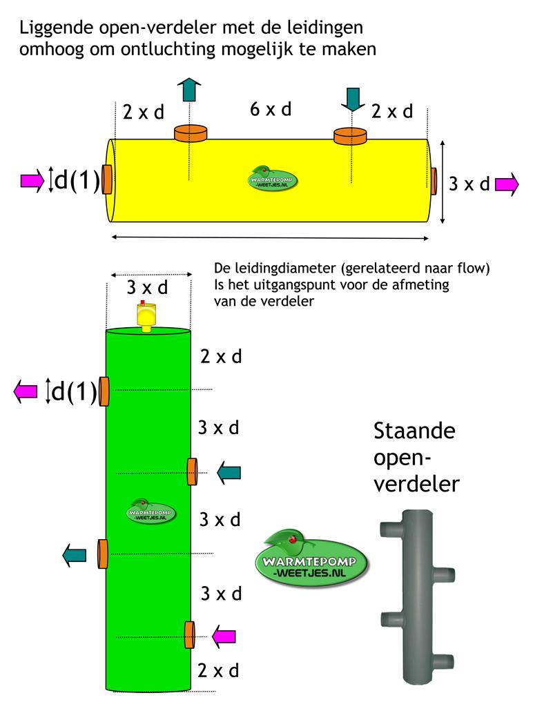 Afmetingen van een openverdeler voor warmtepomp met ketel