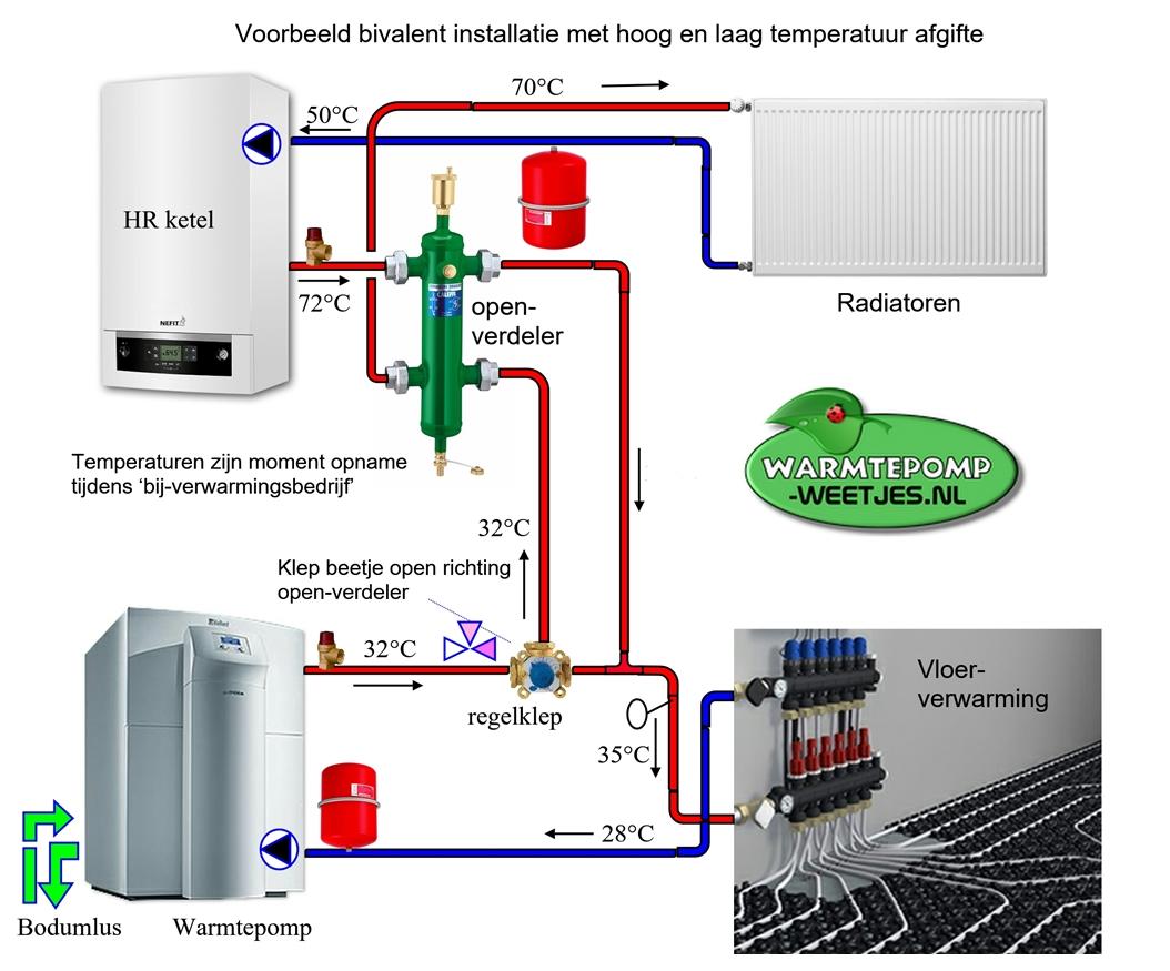 bivalent voorbeeld warmtepomp, ketel en openverdeler combinatie