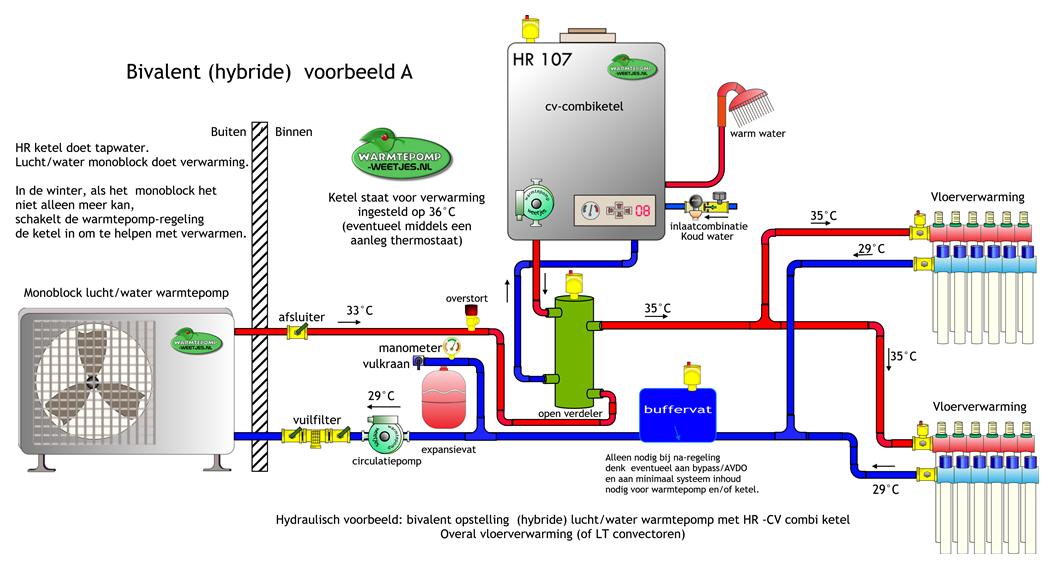 Hybride voorbeeld A warmtepomp en ketel laag temperatuur