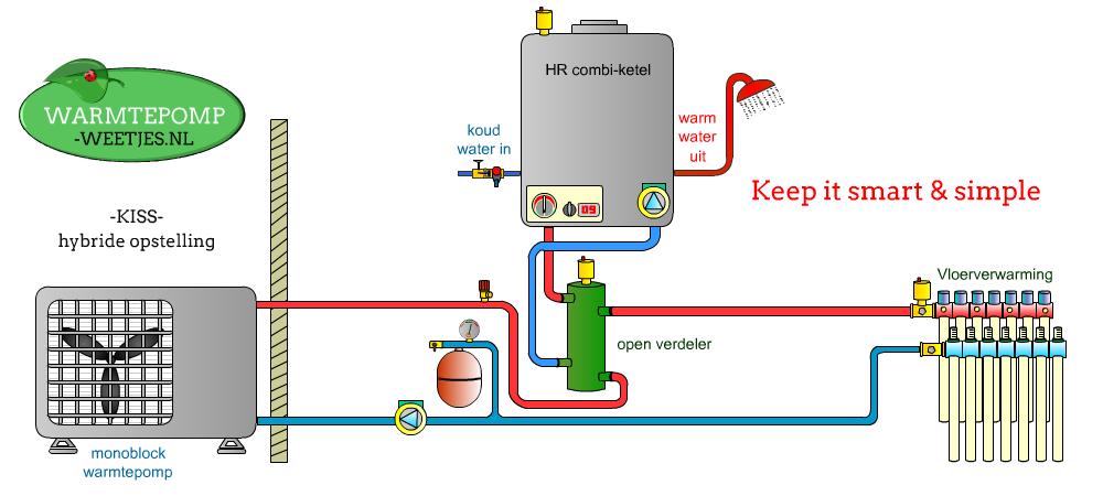 Bivaltent installatie warmtepomp lucht water met ketel