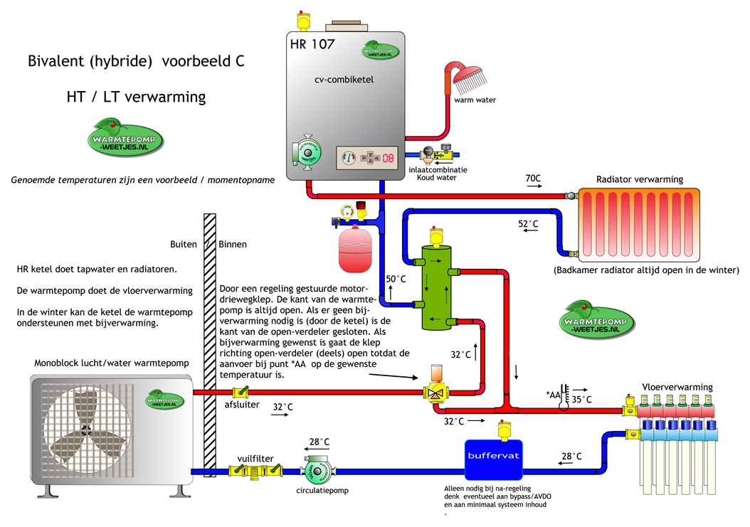 Renovatie voorbeeld HT en LT warmtepomp met ketel Hybride opstelling