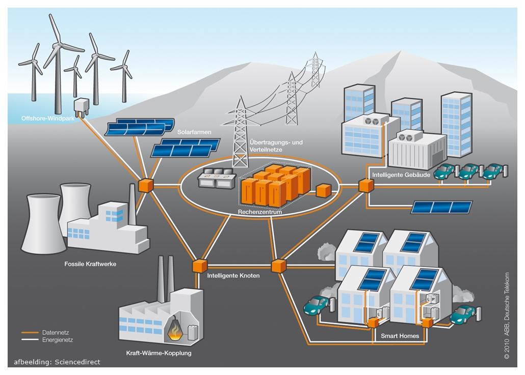 Smart Grids systeem en warmtepomp