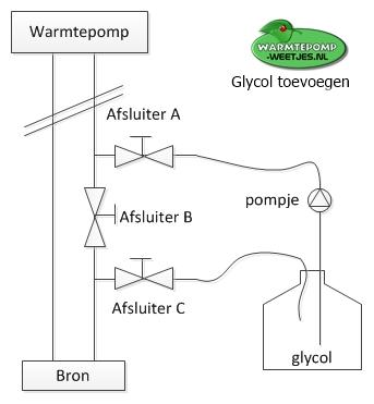 vulset glycol voor in warmtepomp bron