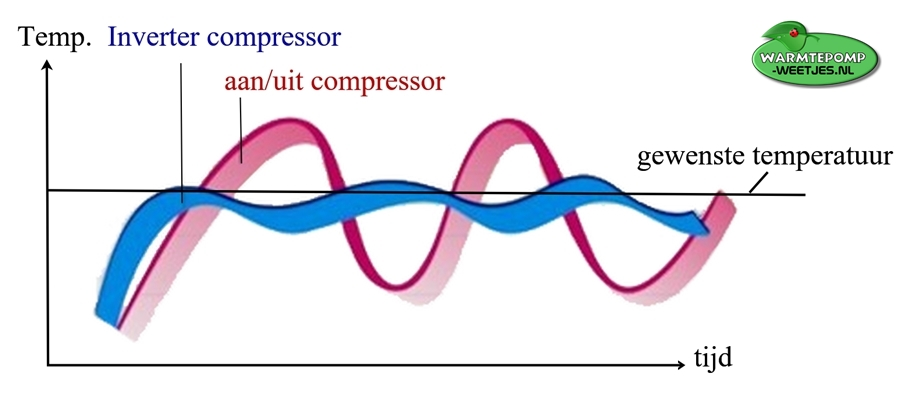 Inverter vs aan/uit compressor warmtepomp