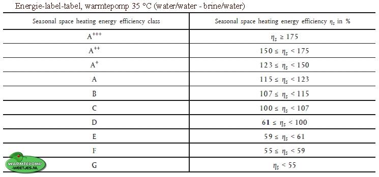 tabel energie label warmtepompen