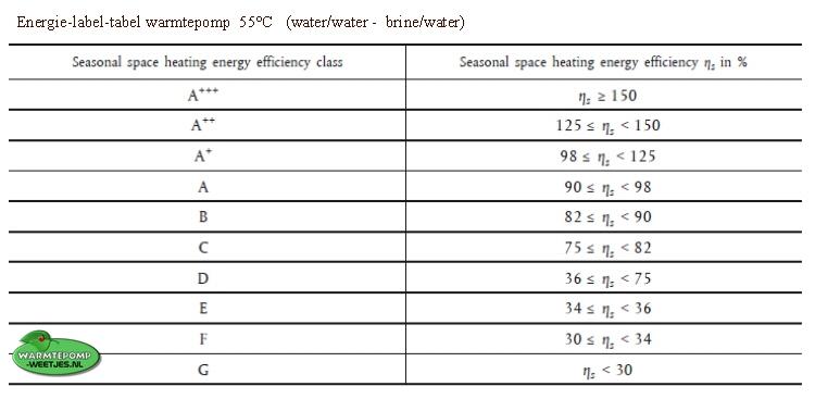 tabel energie label warmtepomp 55 graden