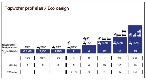 tapwater profielen eco design cw klasse