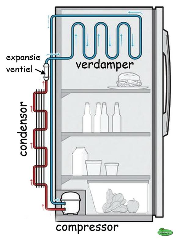 koelkast kringloop proces koelen warmtepomp