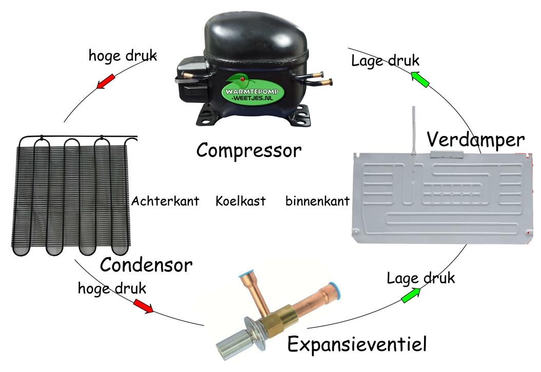 kringloop koude circuit koelkast warmtepomp