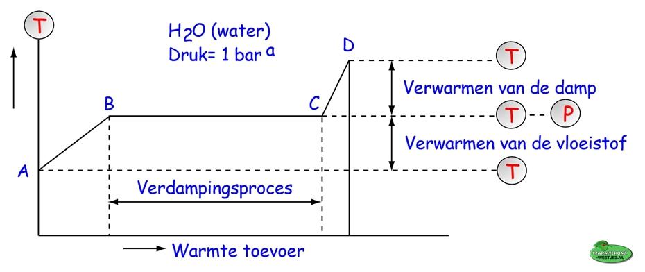 verdampingsproces van water