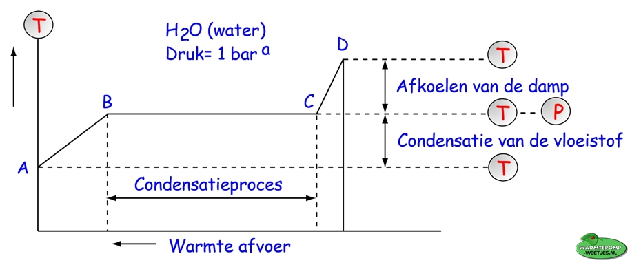 condensatieproces water