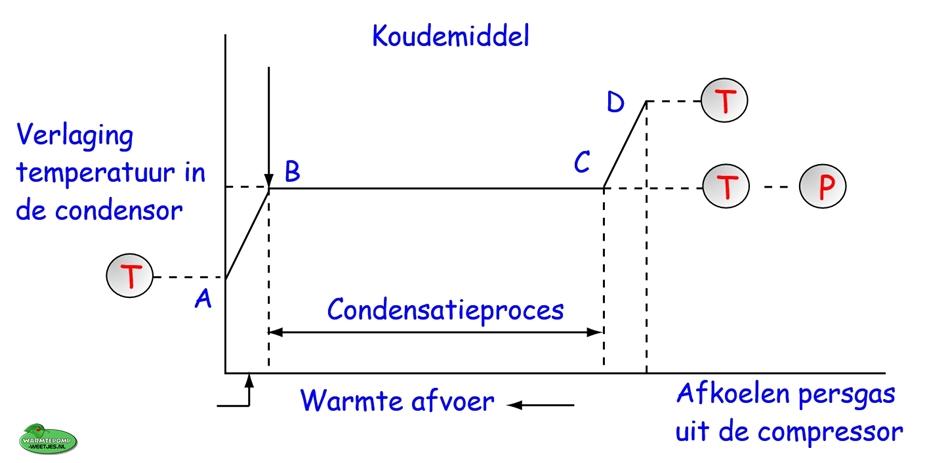 koudemiddal grafiek proces