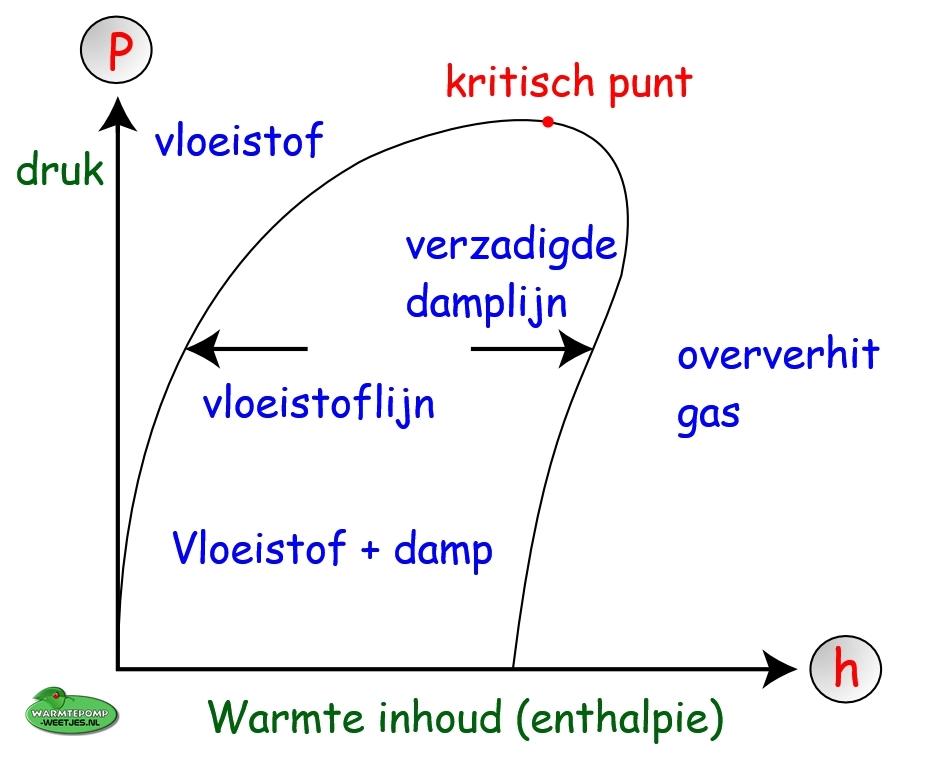 mollier diagram voorbeeld