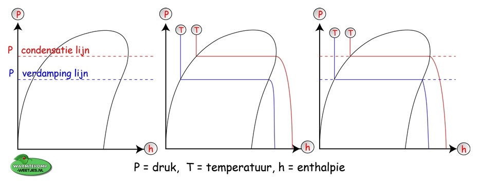 ph mollier diagram betekenis