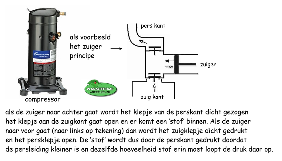 zuiger compressor principe werking warmtepomp
