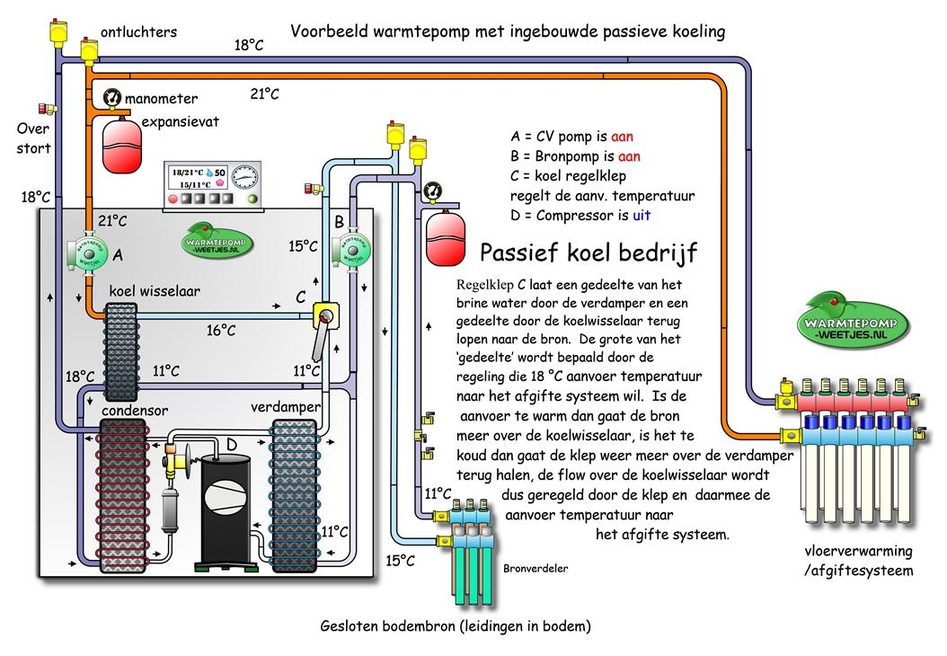 passieve koeling ingebouwd in de warmtepomp,  koelbedrijf