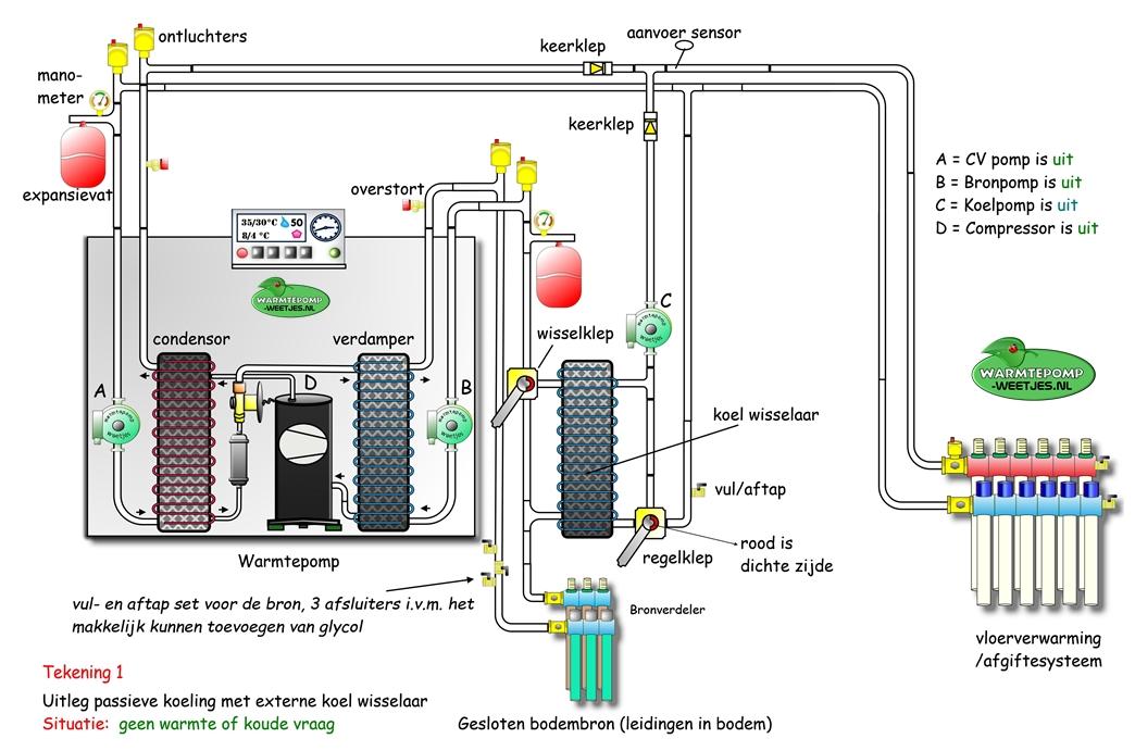 passief koelen schema 1