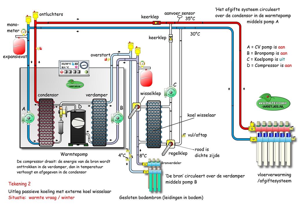 passief koelen warmtepomp schema 2 verwarmen
