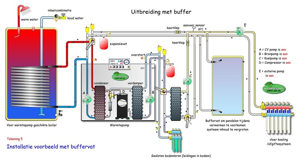 passief koelen met boiler en buffervat