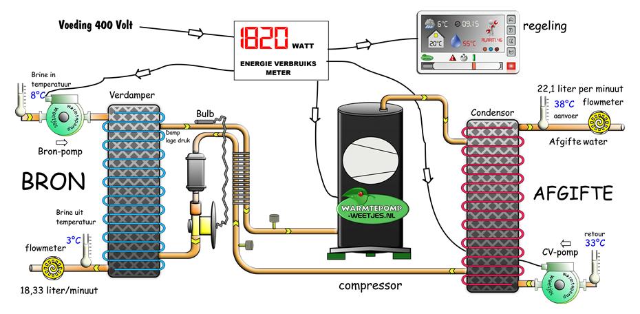 Warmtepom COP inclusief pomp en regeling energie