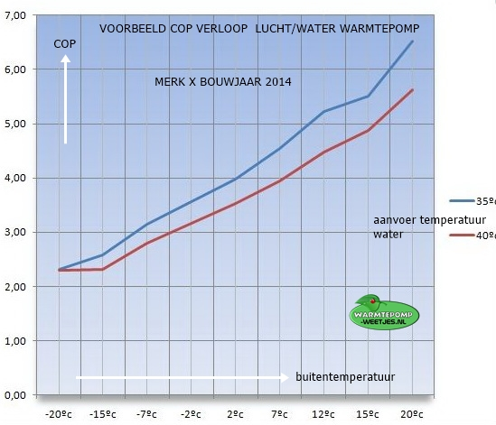 SOP verloop bij buitentemperatuur lucht/water warmtepomp voorbeeld