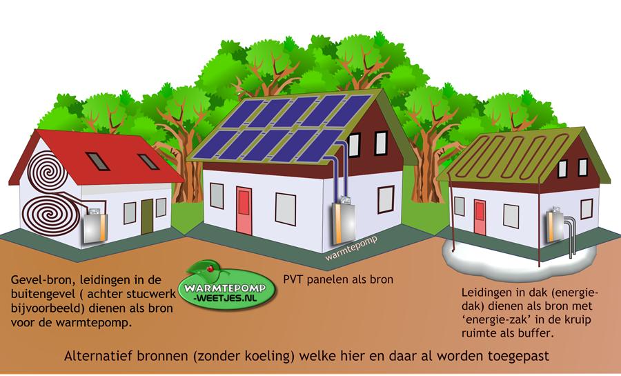 alternatieve warmtepomp bronnen gevel dak en pvt panelen als bron