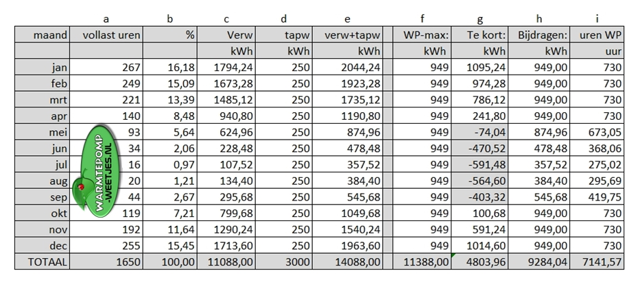 tabel maximale bijdragen ventilatieluchtwarmtepomp in hybride systeem met ketel
