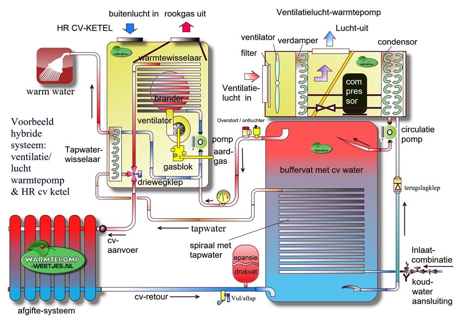 hybride opstelling warmtepomp ketel en vintilatielucht warmtepomp voorbeeld berekening