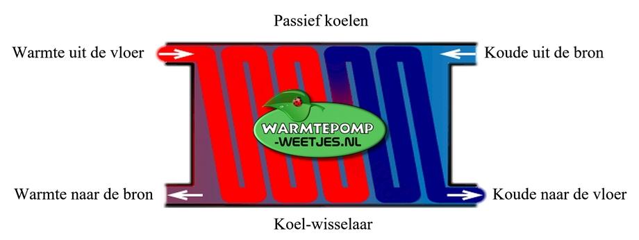 passief koelen met bodem energie warmtepomp