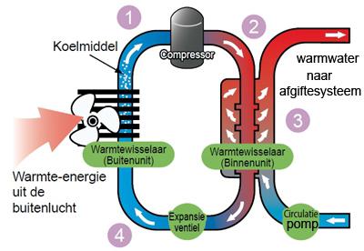 luchtwater warmtepomp werking split