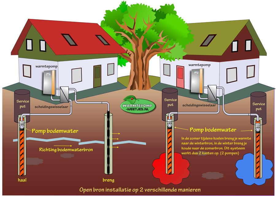 open bron installatie warmtepomp