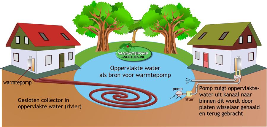 oppervlakte water bron voor warmtepomp