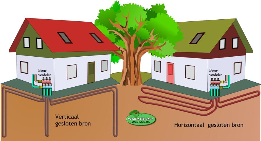 verticaal en horizontaal gesloten bron voor warmtepomp