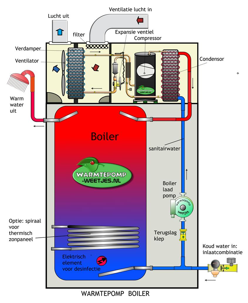 werking warmtepomp boiler voorbeeld 1