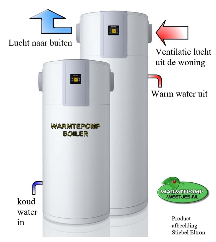 warmtepompboiler uitleg en info