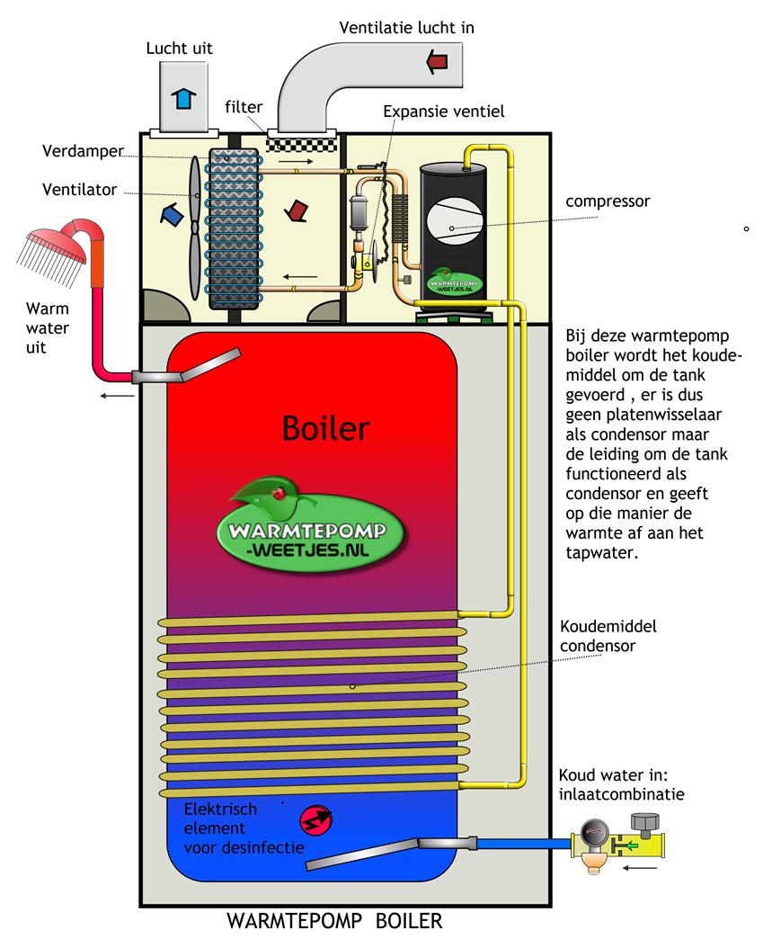 warmtepompboiler condensor om het vat