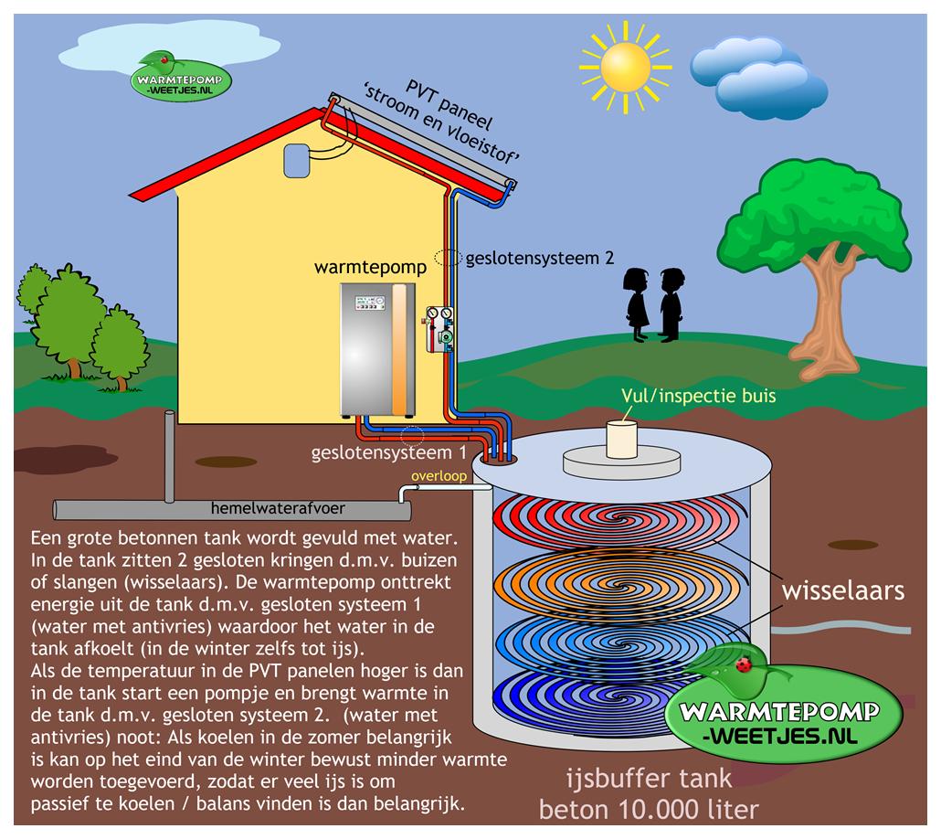 warmtepomp ijsbuffer systeem