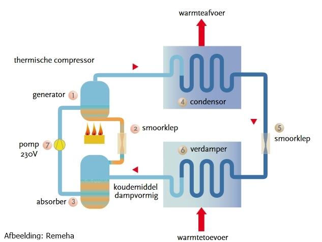werking gasabsorptie warmtepomp