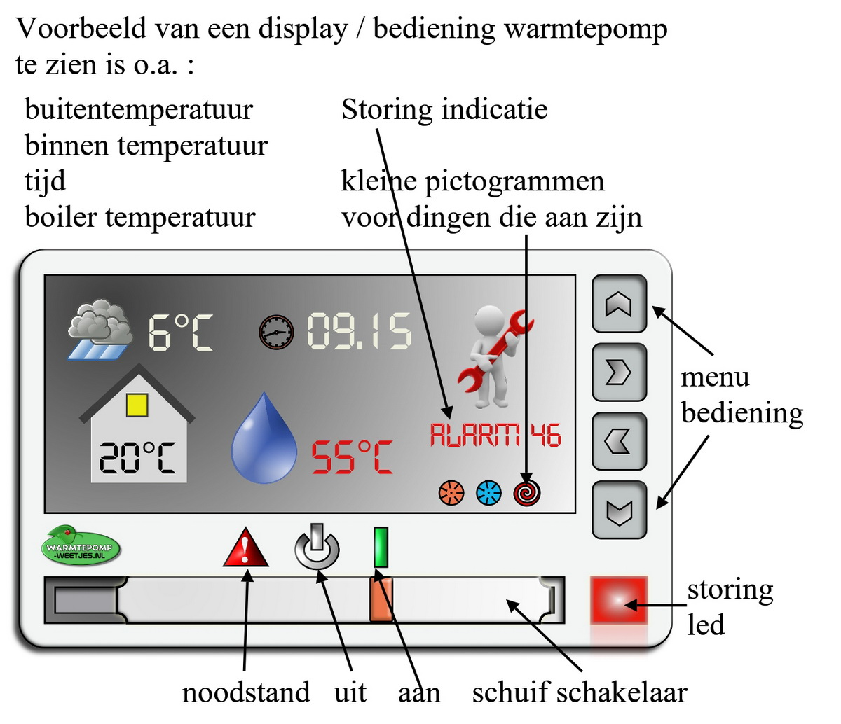 voorbeeld display warmtepomp