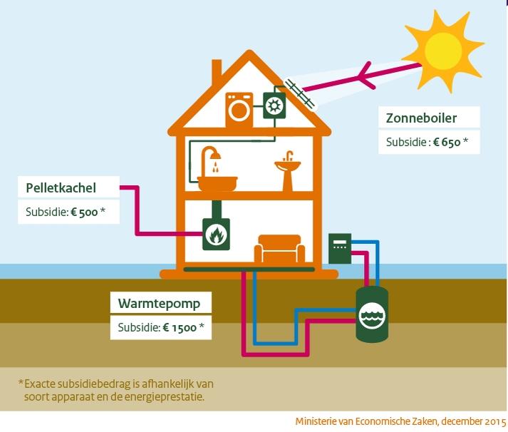 subsidie overheid warmtepomp regels