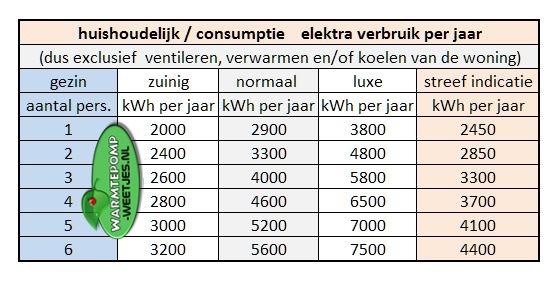 elektra verbruik per jaar in kwh huishoudelijk consumptie gedrag