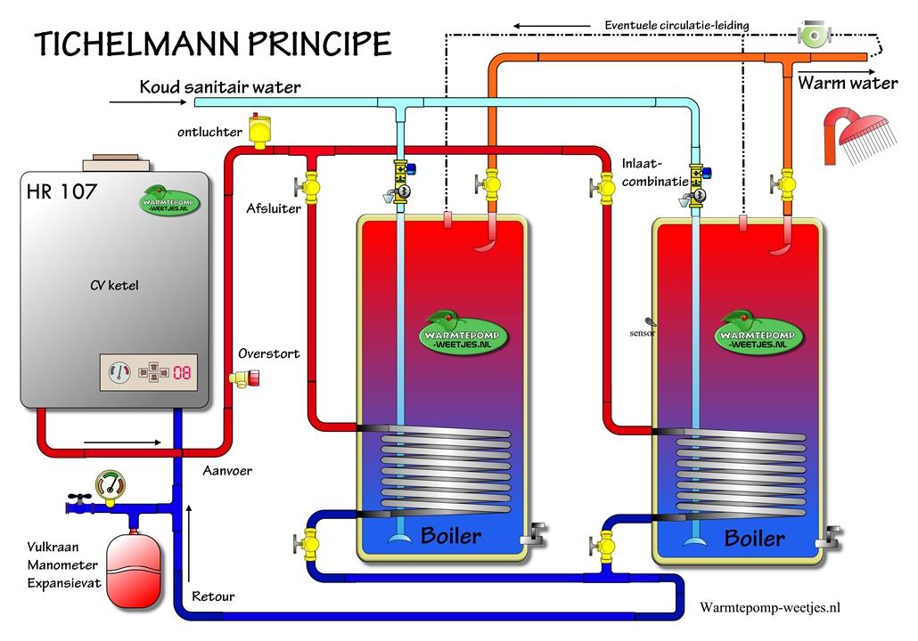 boilers aanslutien volgens tichelmann principe