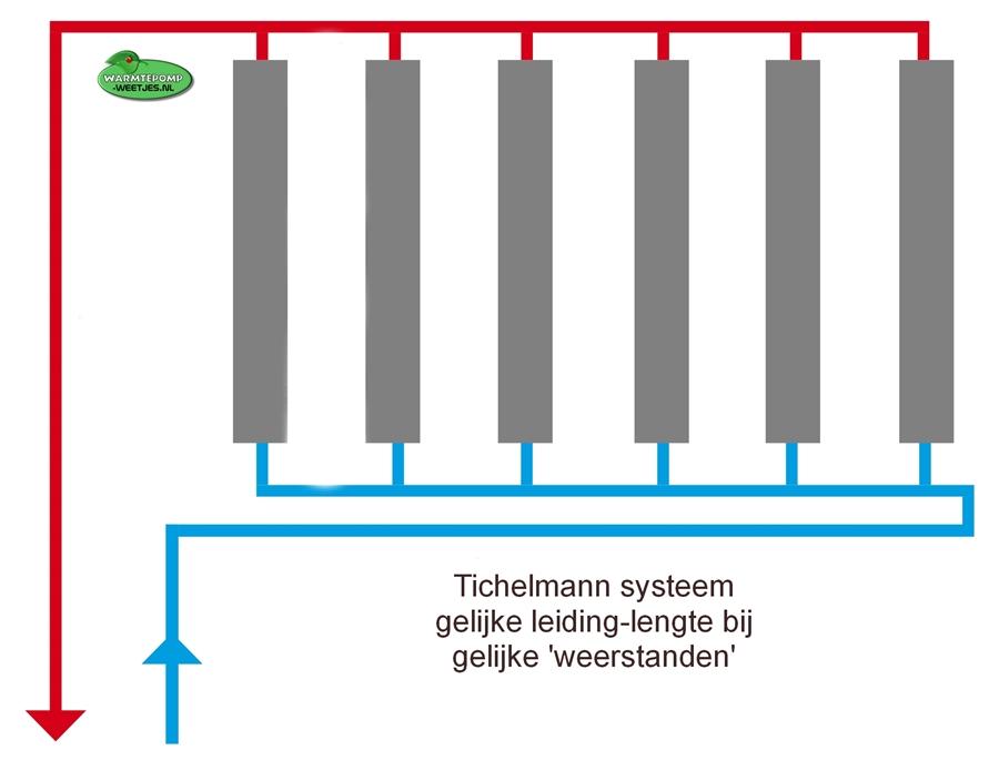 tichelmann systeem